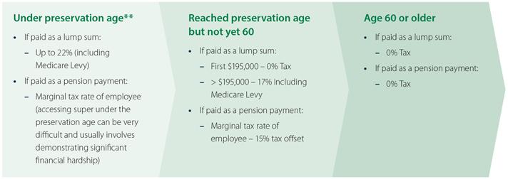 Tax age diagram